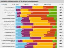 Spoergeundersoegelse-om-autocamperpladser-2014-i-procent-11